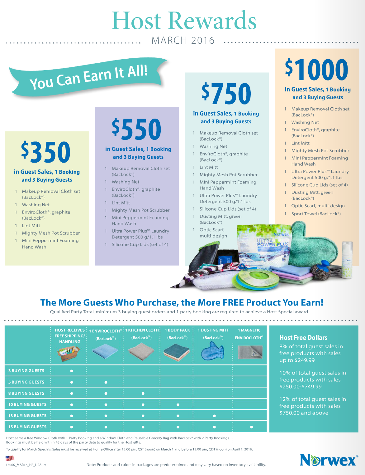 Norwex Hostess Specials for March
