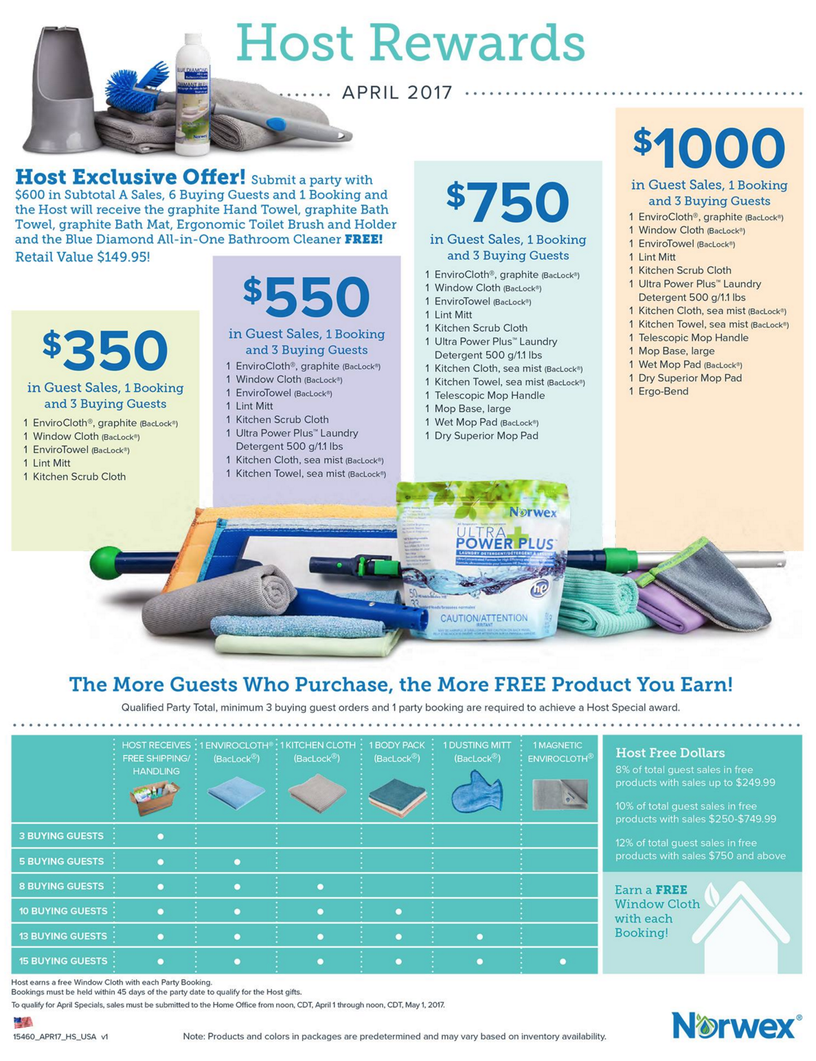 Norwex Hostess Specials and Customer Sales for April 2017